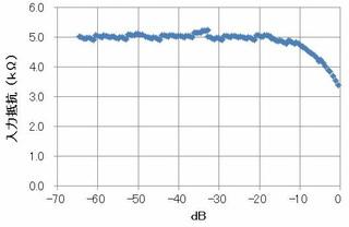 入力インピーダンス5k-負荷10k.jpg