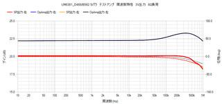 周波数-LM6361テストアンプ.jpg