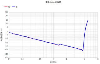 歪率-LM6361テストアンプ.jpg