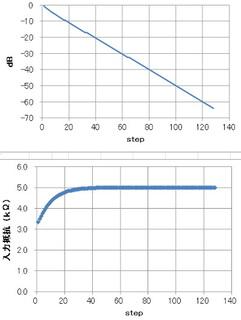 理想抵抗-0.5dB-7step-負荷10kΩ.jpg