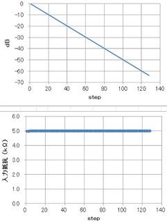 理想抵抗-0.5dB-7step-負荷1MΩ.jpg