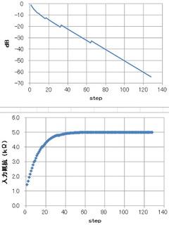 理想抵抗-0.5dB-7step-負荷2kΩ.jpg