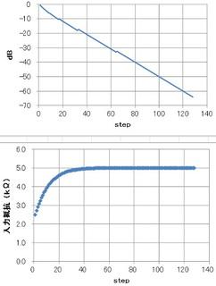 理想抵抗-0.5dB-7step-負荷5kΩ.jpg