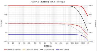 LME49710_LF411バッファアンプ周波数.jpg