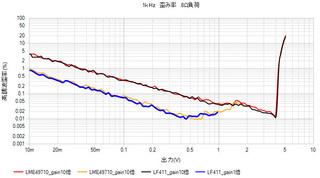 LME49710_LF411バッファアンプ歪率.jpg