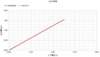 NJM2114_MUSES9820入出力特性_s.jpg