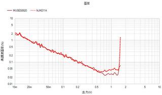 NJM2114_MUSES9820歪率_s.jpg