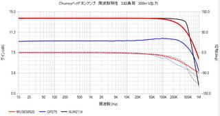 NJM2114_MUSES9820_OP275周波数.jpg