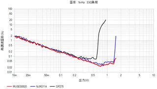 NJM2114_MUSES9820_OP275歪率.jpg